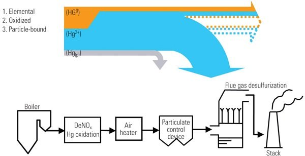 How the oxidation catalyst works