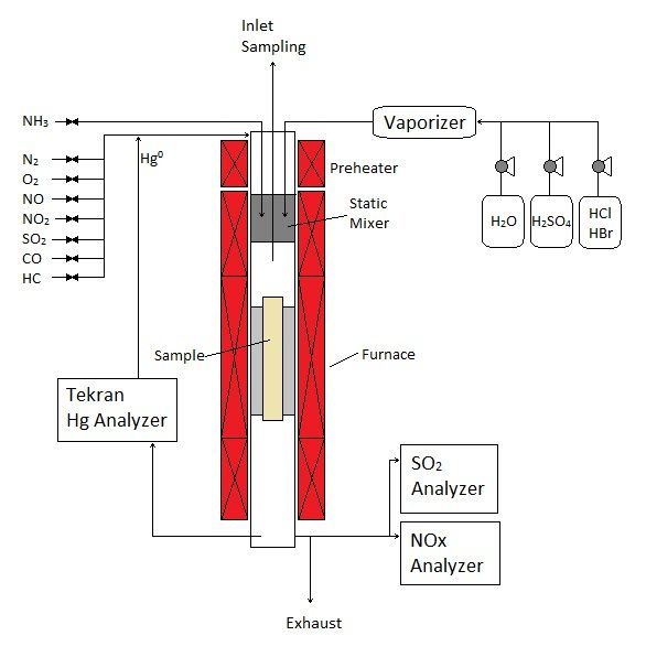 Mercury Assurance Testing Reactor System